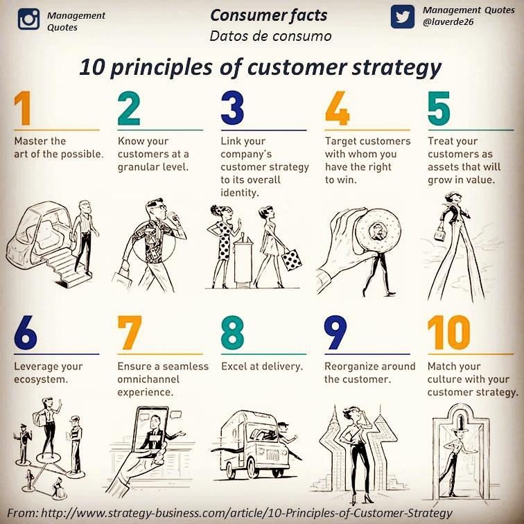 principles of customer strategy principios de